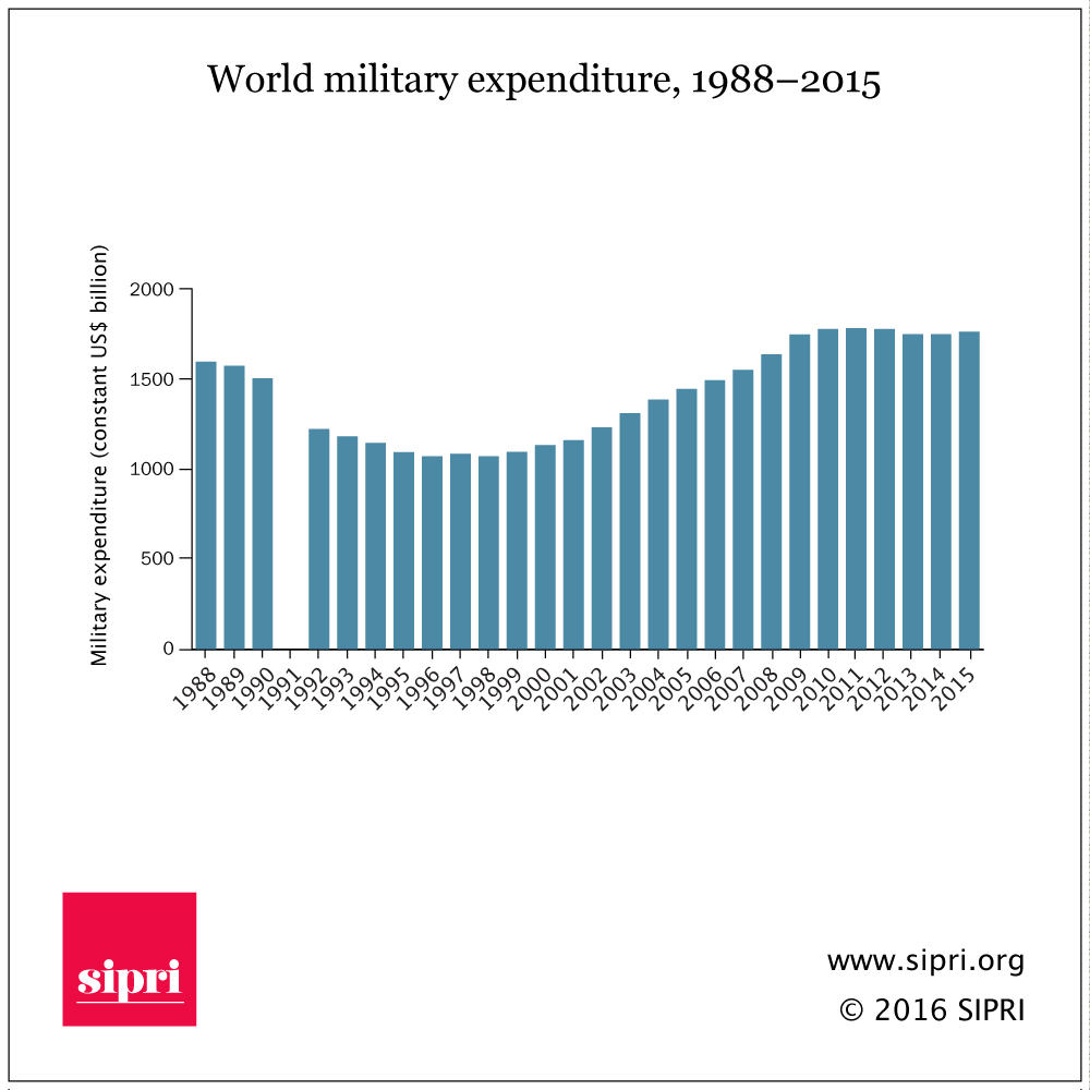 After years of declining military spending, the world is now re-arming