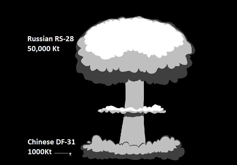 America's nukes are absolutely tiny compared to Russia's